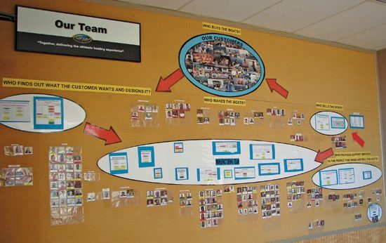 Every employee is featured on the Our Team organizational board hanging inside the lunchroom. Fifty-one of the 200 people currently employed at Grady-White Boats are members of the prestigious Captains Club, all with a minimum 25 years of service