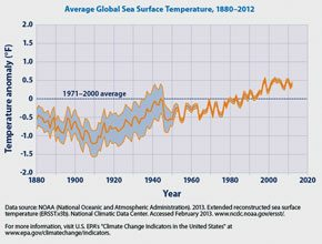 Sea Birds and the Natural Sea:Global Sea Temperatures. Graphic courtesy of NAOA