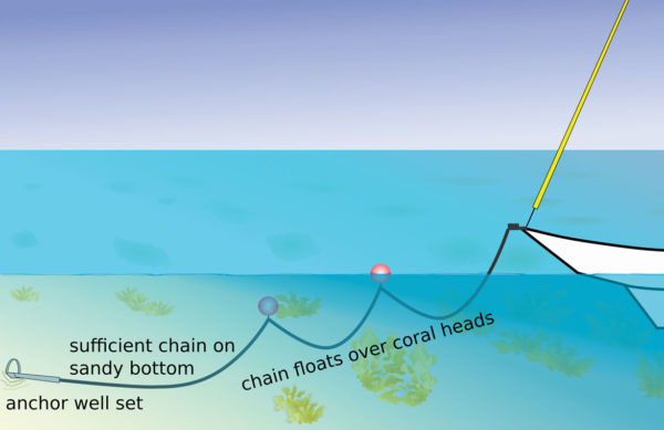 Anchoring Tactics for anchoring near coral heads